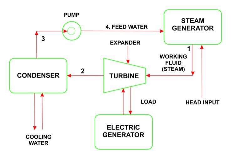 How Steam Cogeneration Works